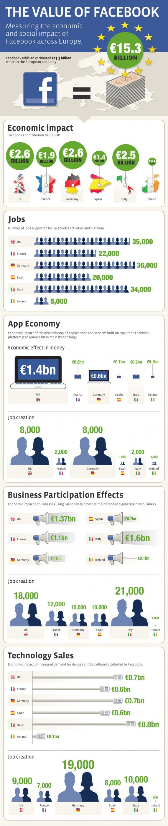 The Value Of Facebook - Measuring The Economic And Social Impact Of Facebook Across Europe