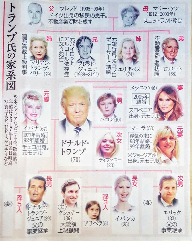 The is a Trump family tree printed in a Japanese newspaper.