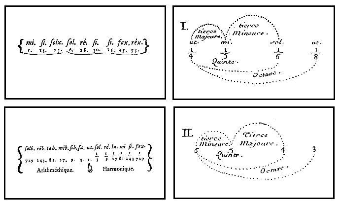 """Rameau, planches. - 65) MUSIQUE BAROQUE:  On appelle musique baroque, l'école musicale du XVII°s, d'un point de vue purement chronologique. Or Jean-Jacques Rousseau définit la musique baroque comme celle """"dont l'harmonie est confuse, chargée de modulations et de dissonances"""". Il s'agit du style de musique composé au cours de la période chevauchant celle de l'art baroque, et également celui d'une période légèrement plus tardive. Jean Jacques Rousseau affirmant son désaccord avec la…"""