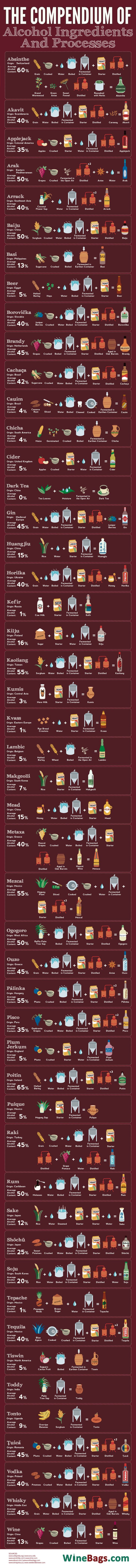 How some of the most popular alcoholic drinks around the world are made