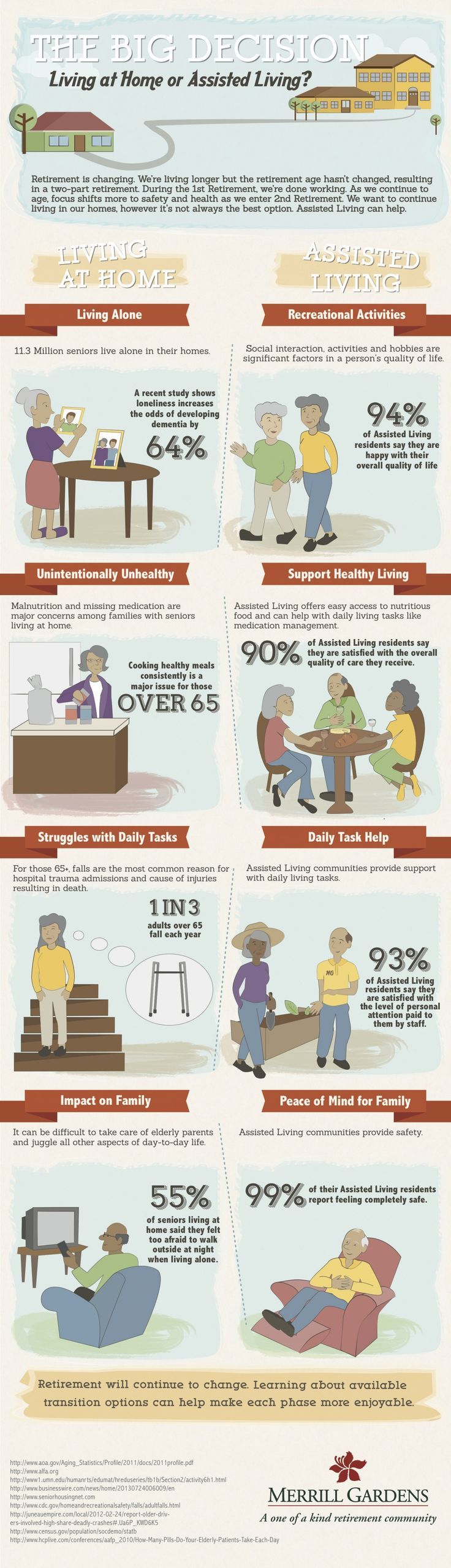The Big Decision : Living At Home or Assisted Living?