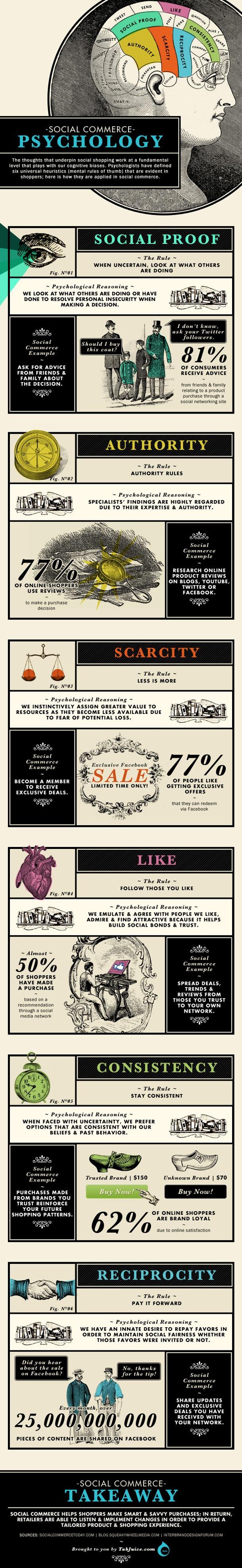 La Psychologie du Social Commerce en une infographie