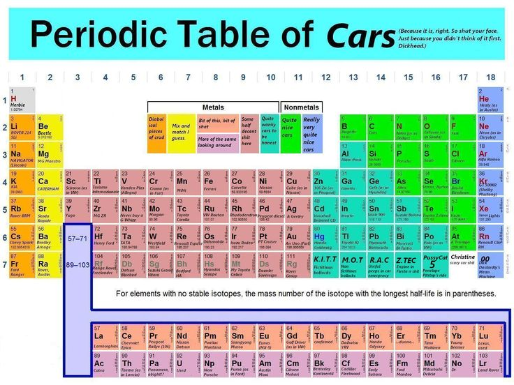11 best images about Periodic Table? (8)—Games & Sports on ...