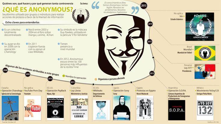 Youtube Porn Day, Sony y S.O.P.A., en el top de ataques de Anonymous  #Infografía @larepublica_co
