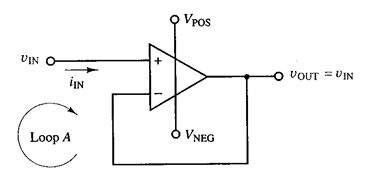 The op-amp configuration shown above is a voltage-follower often used as a buffer amplifier  http://ingenuitydias.blogspot.com/2014/06/voltage-follower-and-difference.html