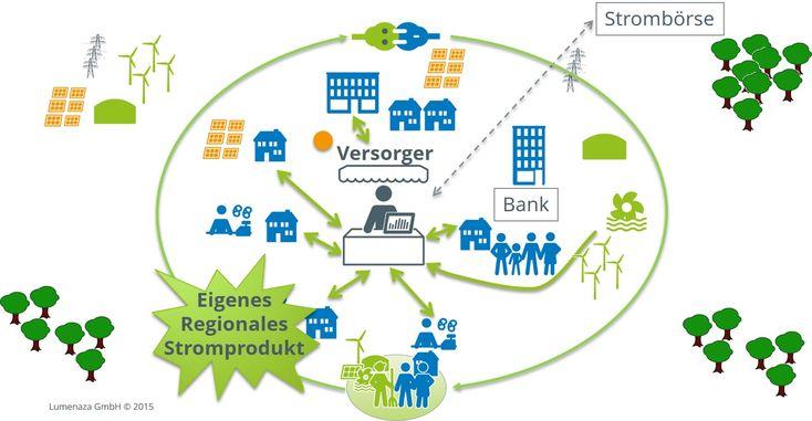 Regionales Stromprodukt