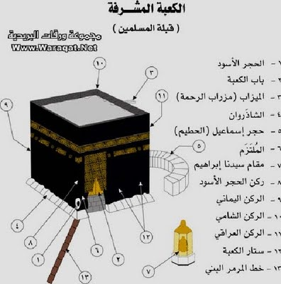 Organization of Holy Kaaba (Kabah)    At the top of the northern wall, there is the Mizrab-a-Rehmat, A water drain element which is made of pure gold, dominating the stone of Hazrat Ismail A.S.