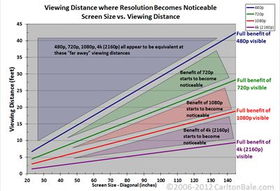 Resolution vs. Screen Size vs. Viewing Distance Chart - 720 vs 1080 vs size explained
