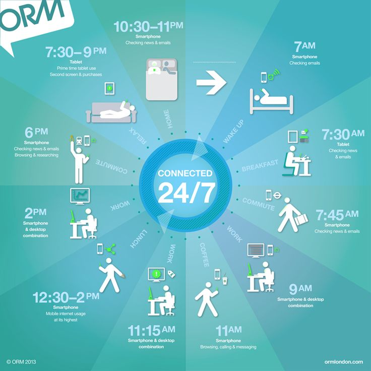How mobile is changing our life: Connected 24 hours a day http://www.ormlondon.com #marketing #mobile #digital #infographic #ormlondon #mobilefirst