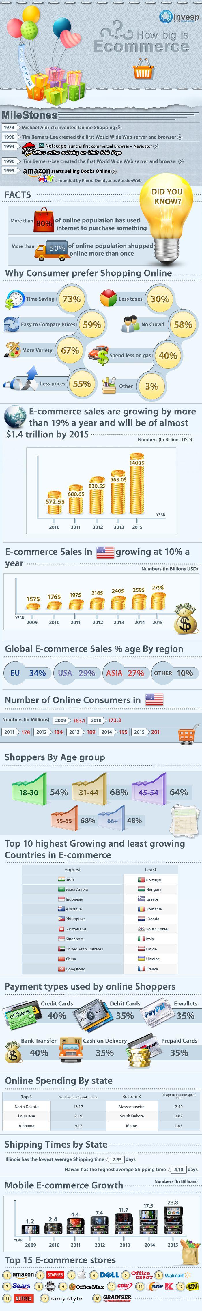 O crescimento rápido do E-Commerce e M-Commerce (Comércio Eletrônico, Comércio Móvel, mobile)
