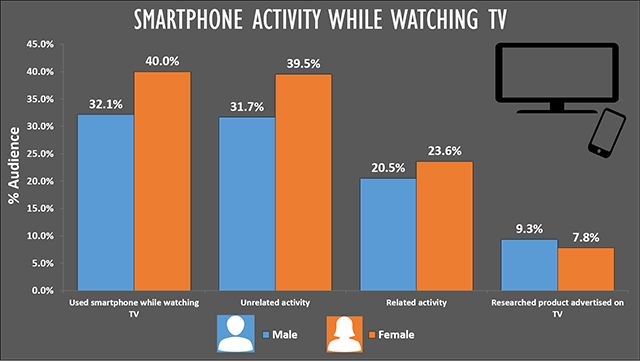 Millennials and Mobile Part 1: Changing online consumer behavior is changing the future of online marketing   Wordtracker Blog