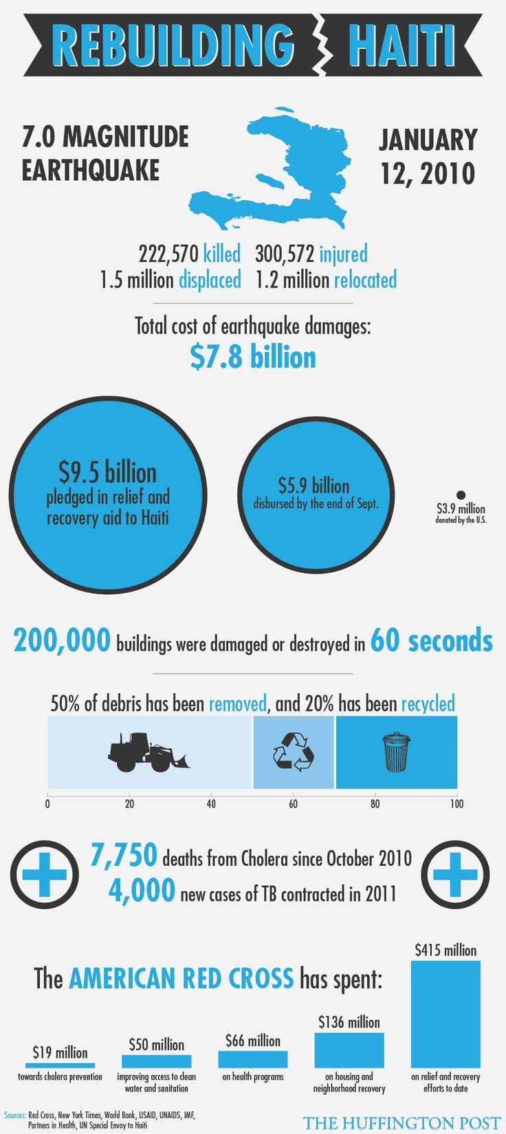 Haiti Earthquake Recovery 3 Years Later: Where Has The Money Gone? (INFOGRAPHIC)