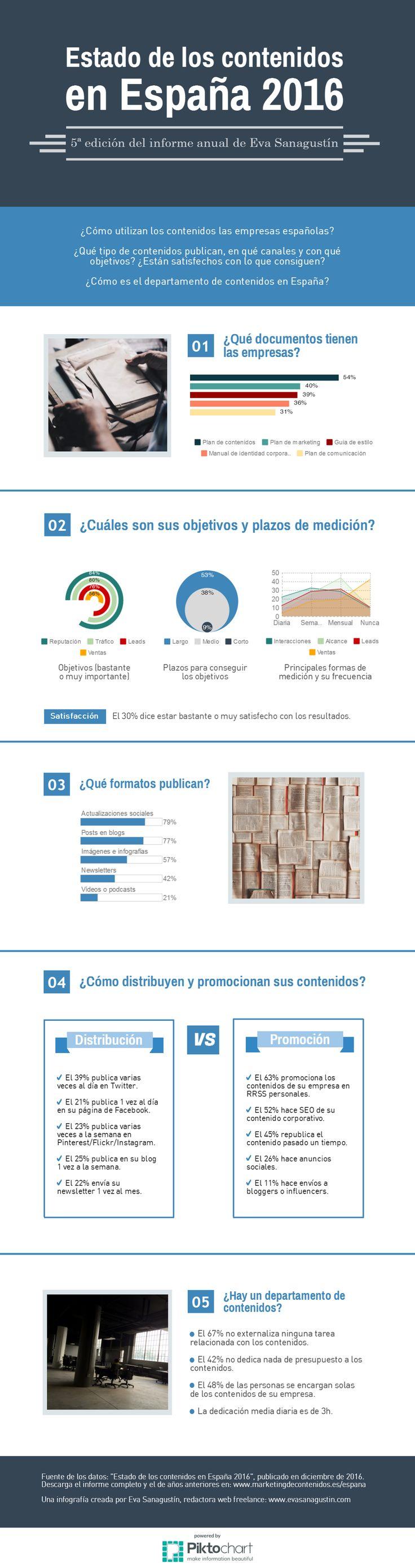 """Infografía resumen del 5º informe anual """"Estado de los contenidos en España 2016"""" diciembre 2016."""