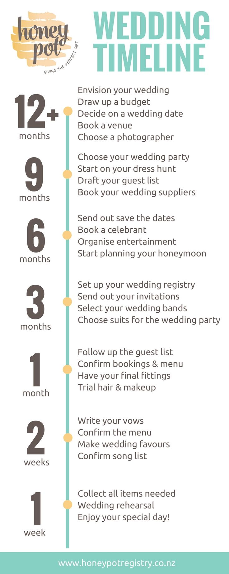 Feeling a bit overwhelmed by wedding planning? Follow our go-to wedding timeline and know when to plan what for your wedding, from booking your venue to buying your wedding dress to sending your invitations to the big day itself!