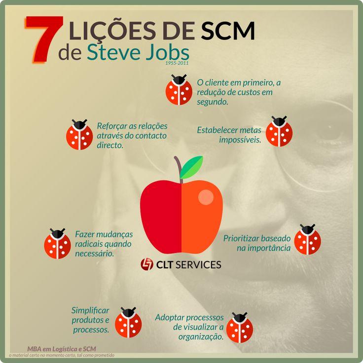 Uma singela homenagem a um génio da gestão que também deixou o seu contributo na gestão da cadeia de fornecimento. http://www.cltservices.net/formacao/mbas/logistica-e-supply-chain-management
