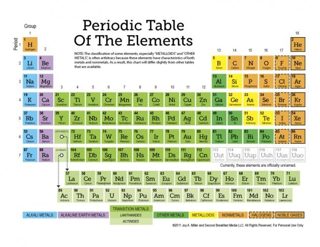FREE! Periodic-Table printable + 12 worksheet set (all re: periodic table)