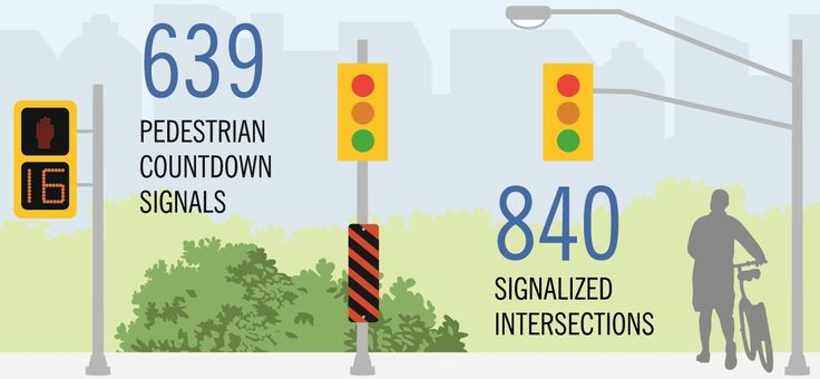 When you're a pedestrian, only cross the street at signaled intersections and crosswalks and always be aware of your surroundings. The Region is constantly appraising the roads and ensuring improvements are made where necessary.
