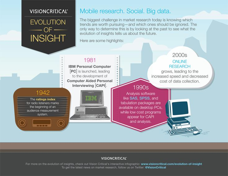 Highlights in the evolution of consumer insights