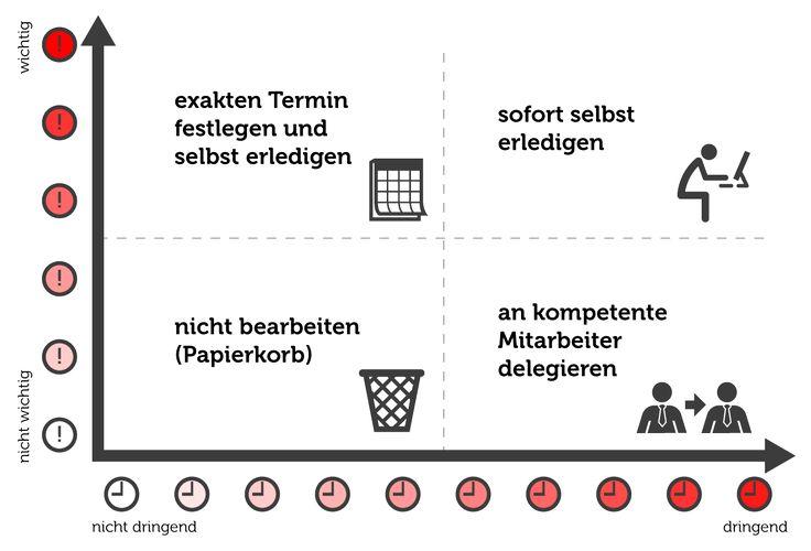 Eisenhower-Prinzip-Grafik.png (1038×706)
