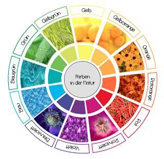 Um bei der Farbenlehre einen Bezug zur Natur und den natürlichen Vorkommen der verschiedenen Farben herstellen zu können, habe ich in Anlehn...