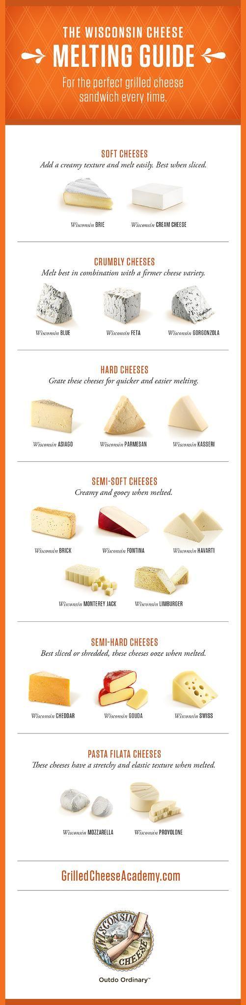Guías de quesos del mundo.