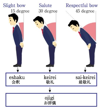 Angle of Japanese bow https://www.youtube.com/channel/UC7BkM9iNCUNAaVsrQyrHGxw Teach Yourself Japanese complete course