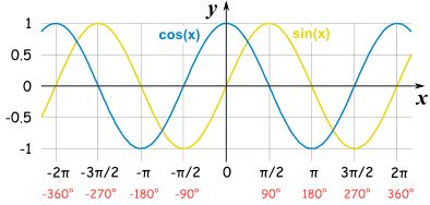 """sine cosine graph - in fact Sine and Cosine are like good friends - e.i. - https://www.pinterest.com/pin/368943394458864097/ : they follow each other, exactly """"π/2"""" radians, or 90°, apart. 