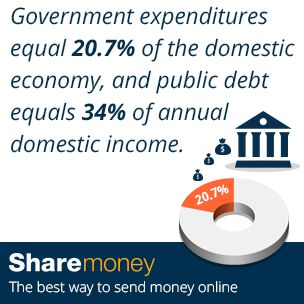 Send money to the Dominican Republic (DR).  Did you know?  Government expenditures equal 20.7% of the domestic economy, and public debt equals 34% of annual domestic income.