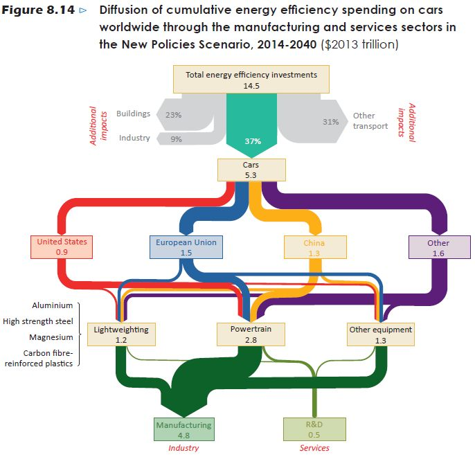 WEO2014_Figure814 | Energie | Sankey diagram, Diagram, Pie