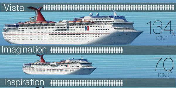 Size Matters! Check out this infograph showing a size comparison of all Carnival's ships size.