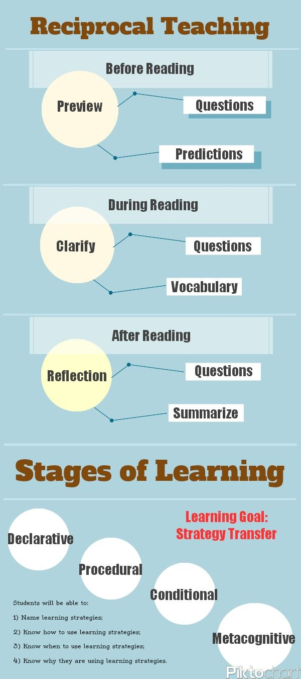 Do You Know The 4 Stages Of Learning?  Geared for reading, this infographic can be applied to any subject and its easy to get the picture of how it impacts on learning.  - from Edudemic