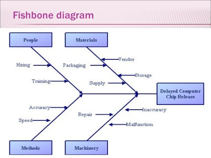 002 A fishbone diagram, also called a cause and effect diagram