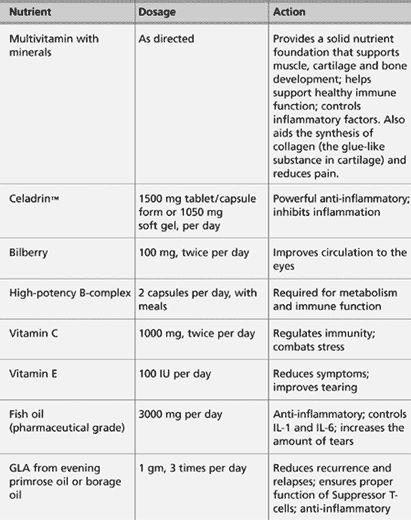Sjogren's Syndrome Diet | Sjogren's Syndrome