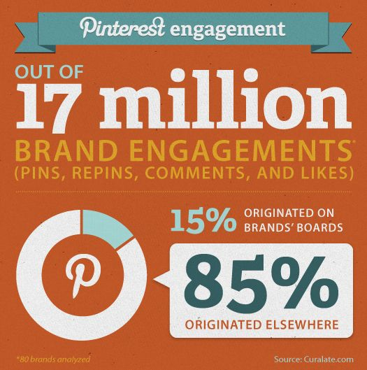 Curalate.com used a modest sample of 17 million brand engagements – pins, repins, comments, and likes – across a diverse swath of brands. The data represented activity on #Pinterest over the last 90 days. We found that on average, only about 15% of a brand's engagement happens on its own boards! Out of the 17 million brand interactions, only 2MM originated on the boards of the 80 brands analyzed.