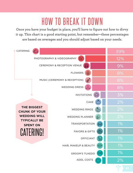 The+Ultimate+Budget+Guide+|+WeddingWire+SPRINGBOOK+2014