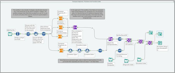 Visual Compression of Workflow Visualizations - Google 검색