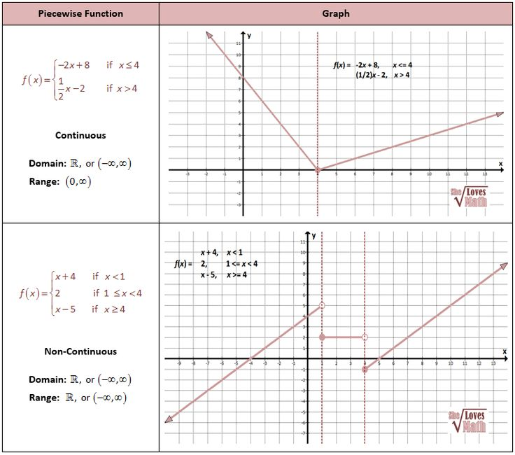 Piecewise Continuous And Noncontinuous Graphing Worksheets Functions Algebra Teaching Algebra