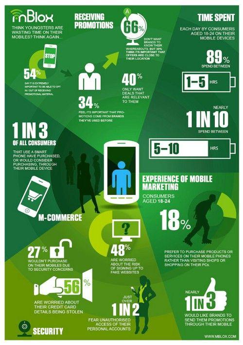 Infográfico mostra importância do mobile marketing entre jovens