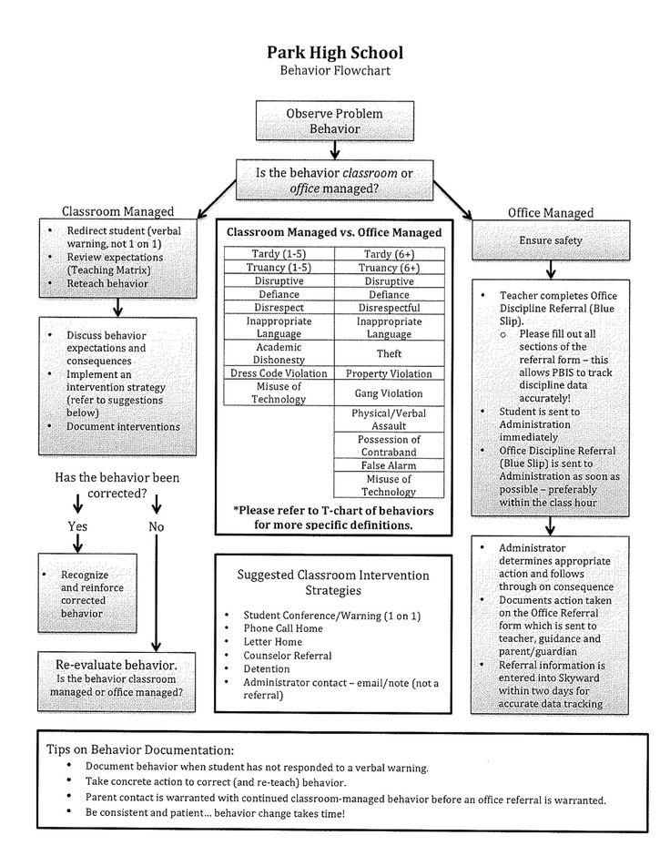 Employee Referral Form Wphs Behavior Flow Chart Jpg Best School