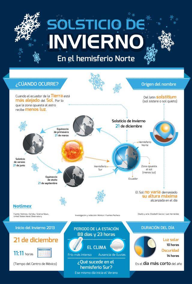 El solsticio de invierno #infografia