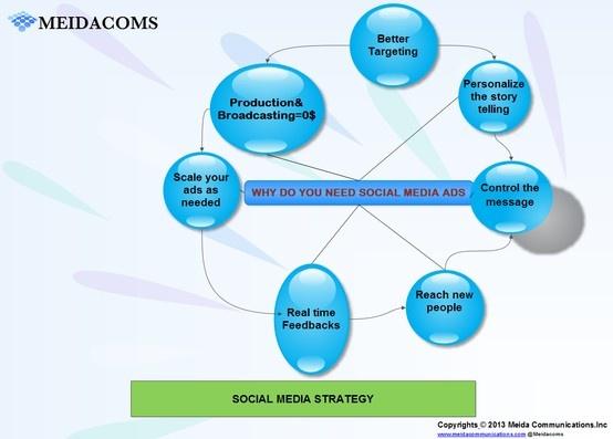#Ads, SocialMedia, #Reach #Targets, #Market