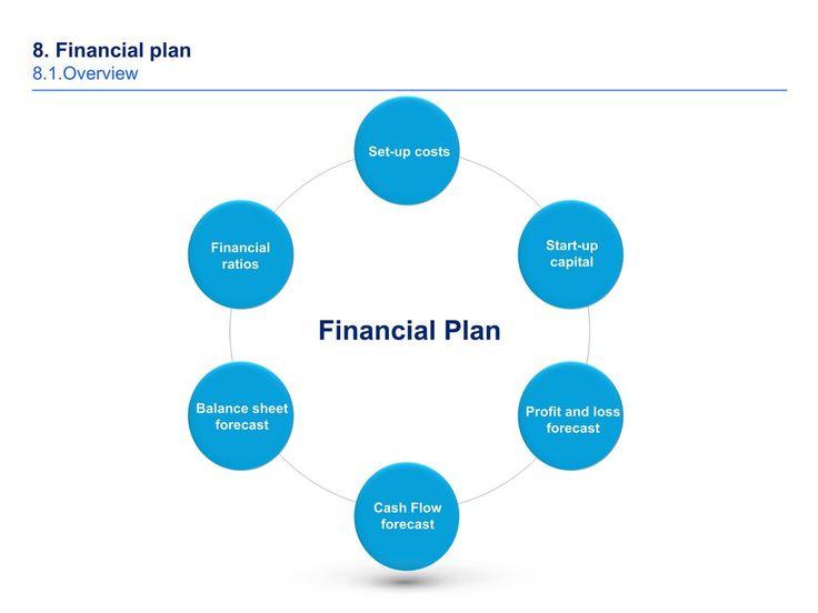 25+ melhores ideias de Simple business plan template no Pinterest
