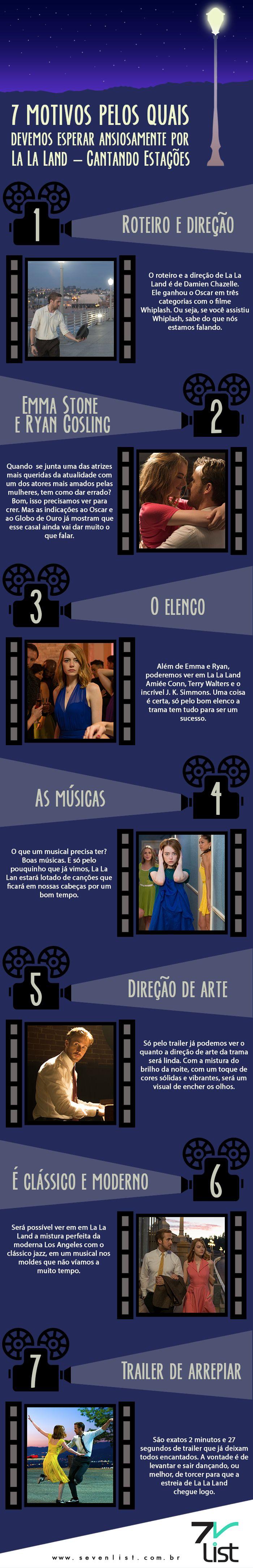 Ele é um dos filmes mais aguardados de 2017, e mesmo antes de sua estreia já acumulou 7 indicações ao Globo de Ouro. Confira hoje 7 motivos pelos quais devemos esperar ansiosamente por La La Land. #SevenList  #Desgin #Infográfico #Brasil #Cinema #Cine #Filme #Film #Movie #LaLaLand #GoldenGlobe #Oscar #EmmaStone #RyanGosling #ParisFilmes #2017 #Music #Sing #Musical #Dance #LosAngeles