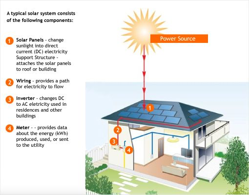 Solar System Diagram For Wiring Typical K on wiring diagram for solar lights, wiring diagram for solar generator, schematic for solar systems, wiring solar power system, wiring diagram for solar cells, wiring diagram for photovoltaic systems,