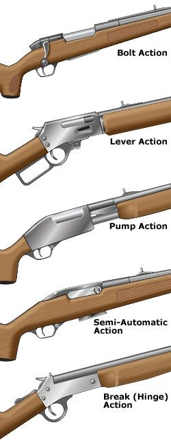 Common actions on rifles
