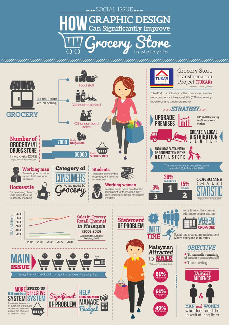 This infographic showed the statistic of consumer behaviour and the main issue is about long queue at checkout counter.