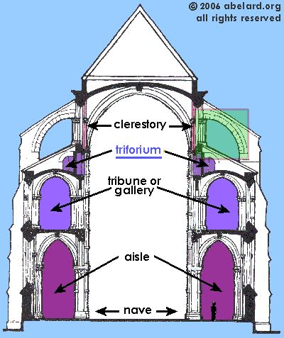 cross-section of a cathedral | Above: Cross-section of Laon cathedral nave, showing the unusual four ...