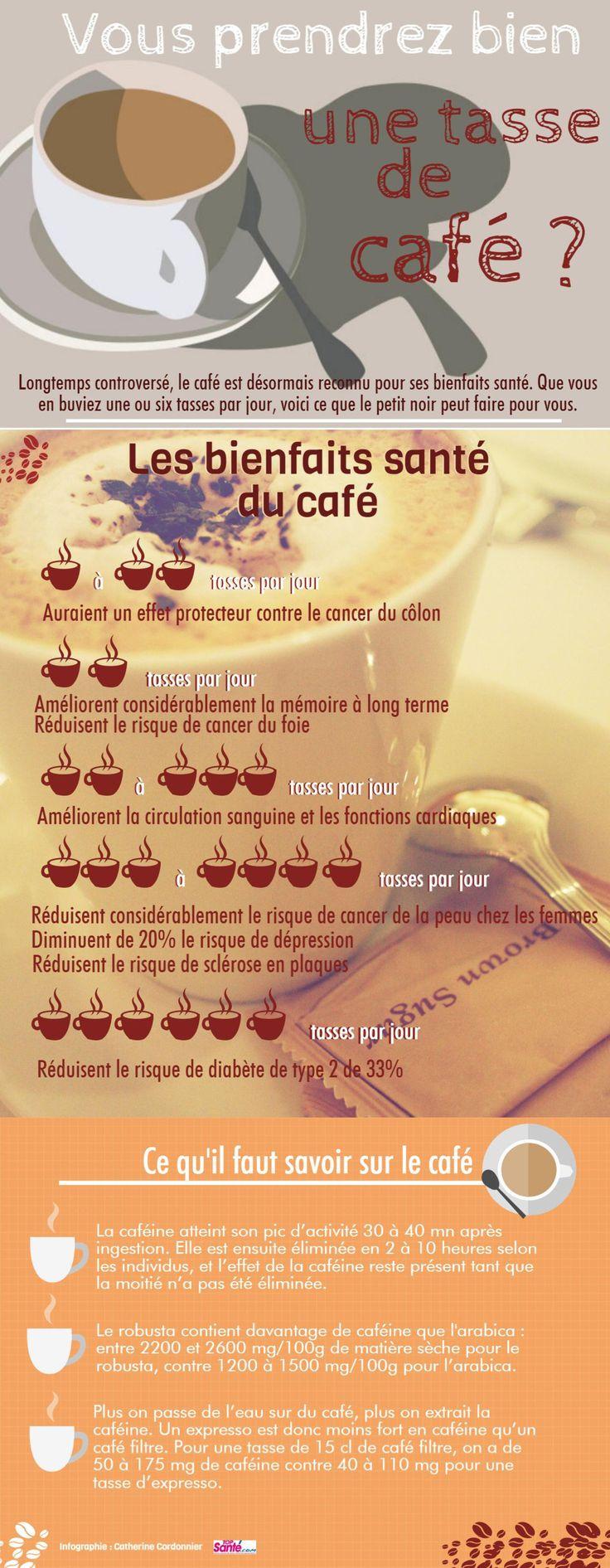 Les effets du café sur la santé