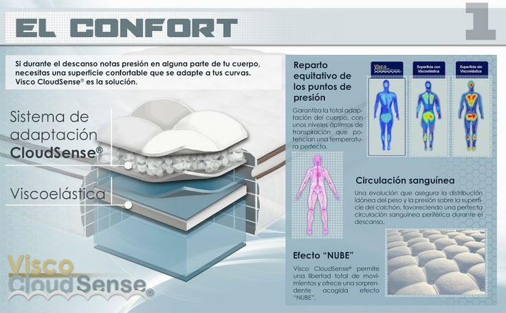 Grupo Lo Monaco ha realizado la evolución del material viscoelástico logrando paliar los hándicaps relacionados con la transpiración, el confort y la temperatura.