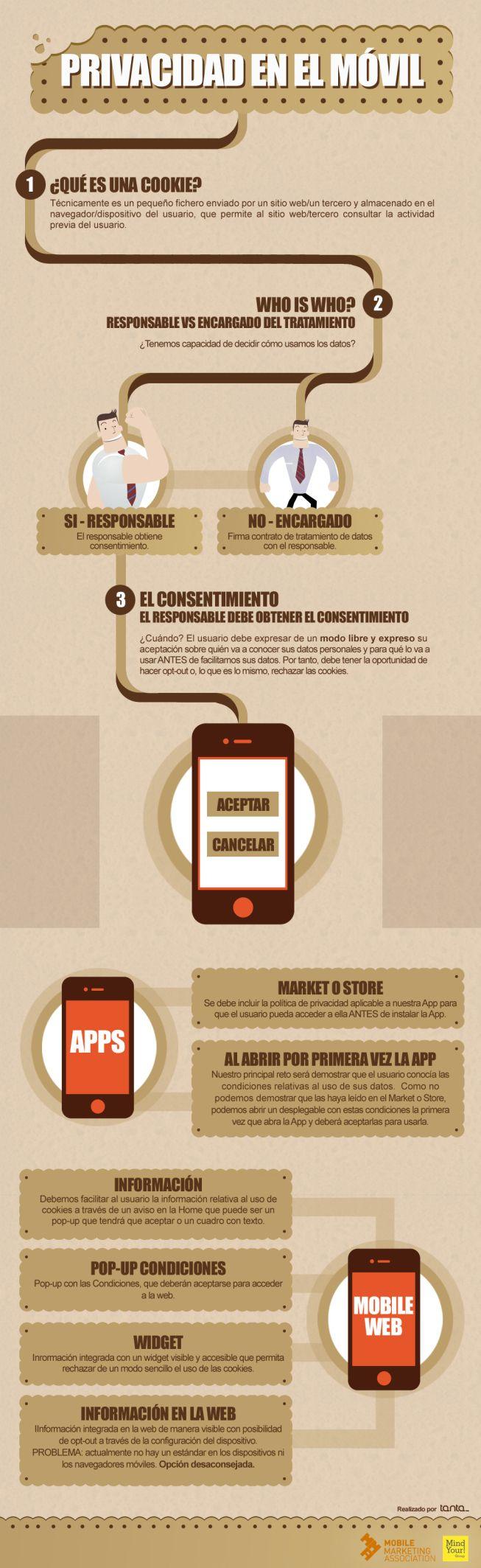 La privacitat als telèfons mòbils: cookies, condicions d'us i polítiques de privacitat.